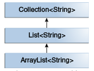 Collections hierarchy